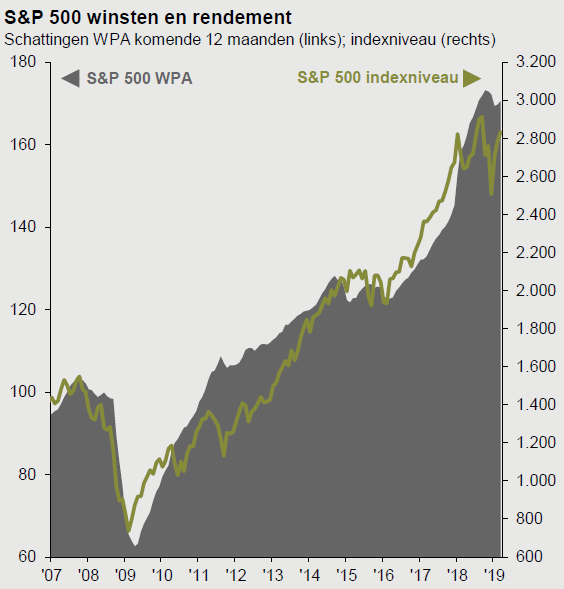 S&P 500 winsten en rendement 2007-2019