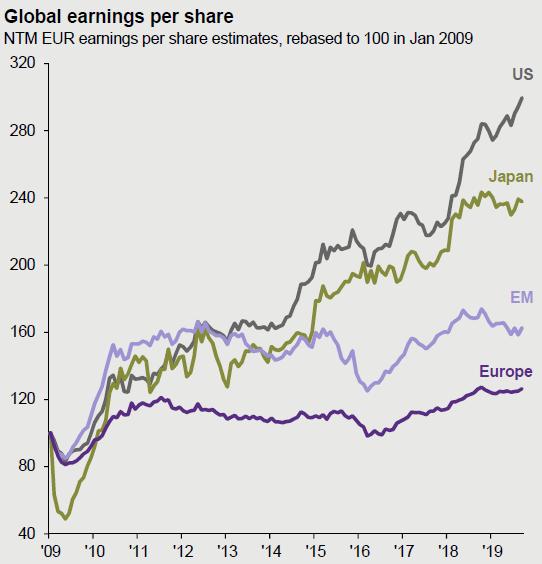 Winst per aandeel 2009-2019