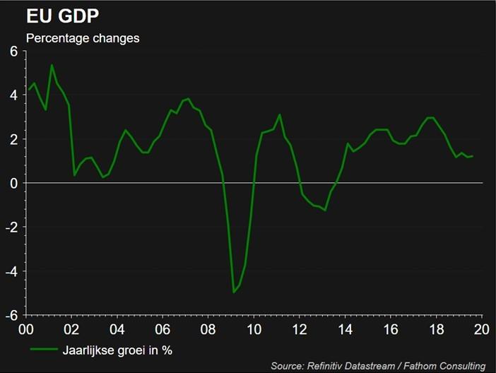 Economische groei vanaf 2000 voor Europa