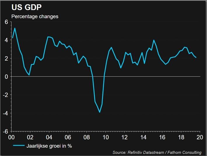 Economische groei vanaf 2000 voor de VS