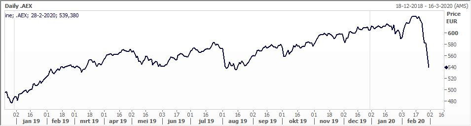AEX index koers februari 2020