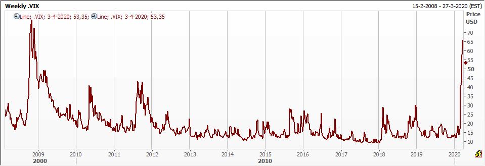 VIX-index, hoe hoger de volatiliteit, hoe meer paniek