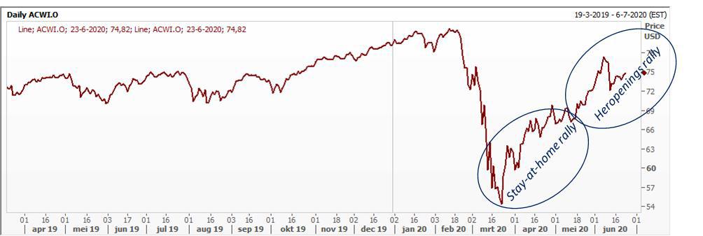 Herstel wereldwijde aandelenindex
