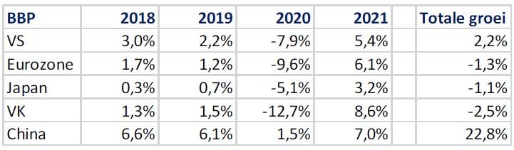 BBP totale groei