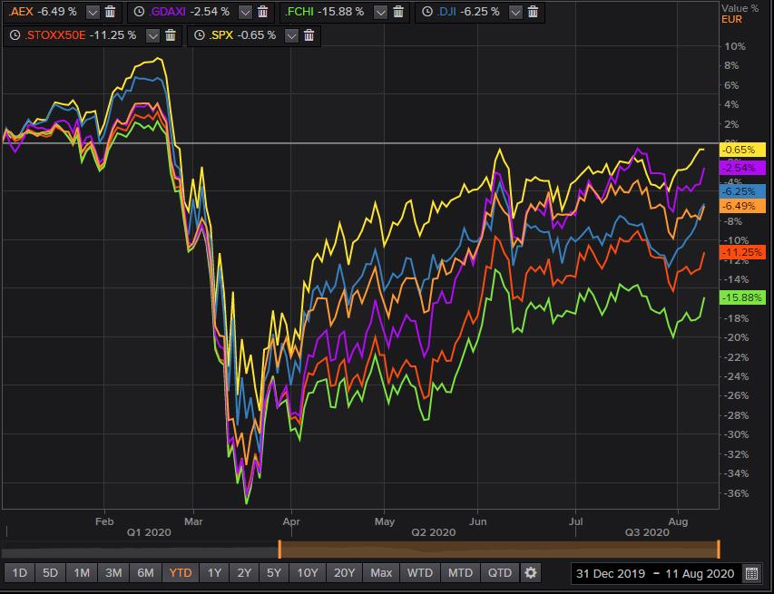 Marktherstel beurzen