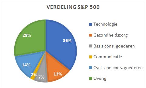 Verdeling S&P500