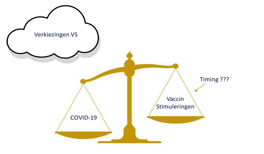 Verkiezingen VS COVID-19 Vaccin
