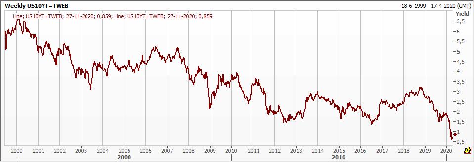 10-jaars rente in VS